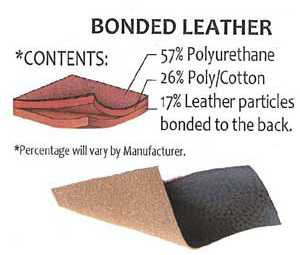 Anatomy of Bonded Leather
