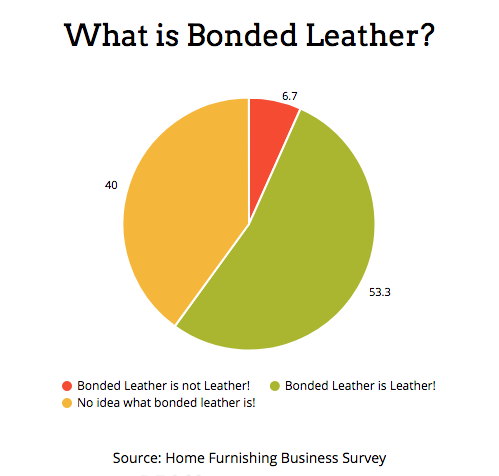 What is Bonded Leather! Consumer Survey